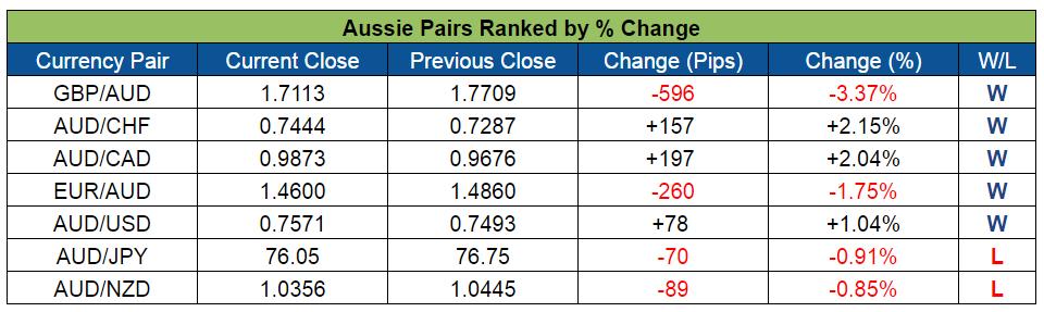Aussie Pairs Ranked (July 4-8, 2016)