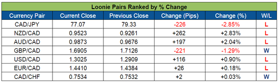 Loonie Pairs Ranked (July 4-8, 2016)