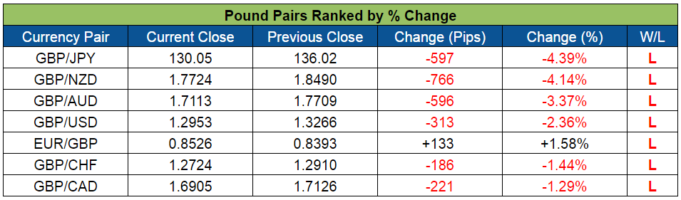 Pound Pairs Ranked (July 4-8, 2016)