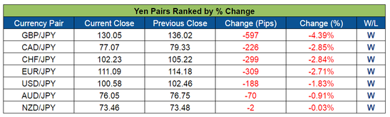 Yen Pairs Ranked (July 4-8, 2016)