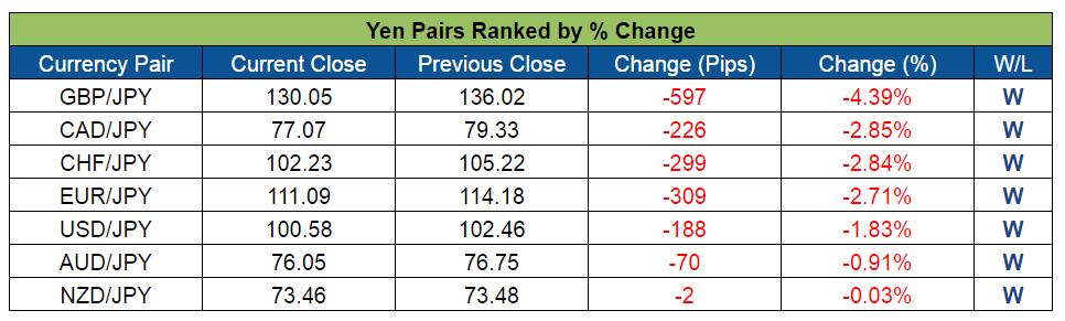 Yen Pairs Ranked (July 4-8, 2016)