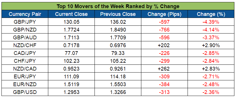 Top Forex Weekly Movers (July 4-8, 2016)