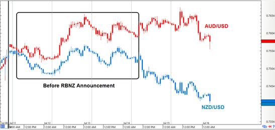 AUD/USD vs NZD/USD: 1-Hour Forex Chart