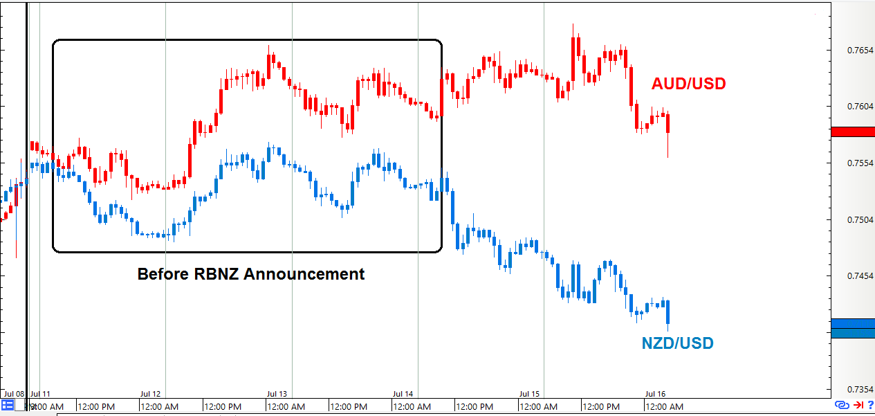 Forex rm vs usd