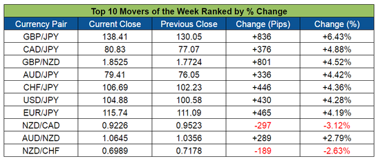 Top Forex Weekly Movers (July 11-15, 2016)