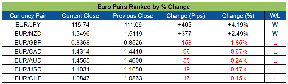 Euro Pairs Ranked (July 11-15, 2016)