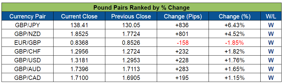 Pound Pairs Ranked (July 11-15, 2016)
