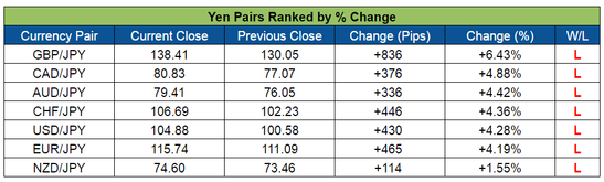 Yen Pairs Ranked (July 11-15, 2016)