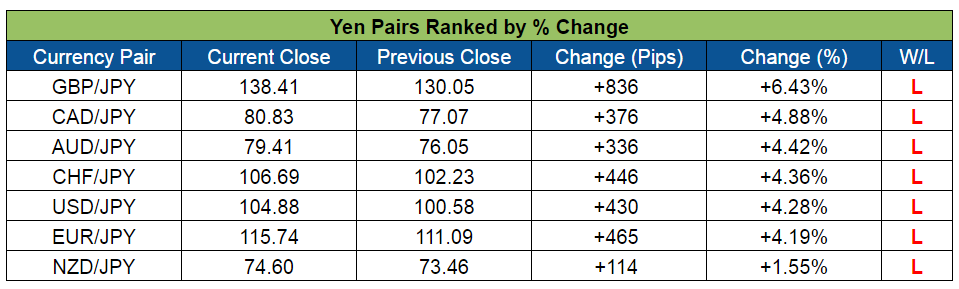Yen Pairs Ranked (July 11-15, 2016)