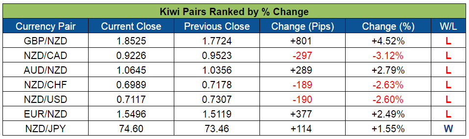 Kiwi Pairs Ranked (July 11-15, 2016)