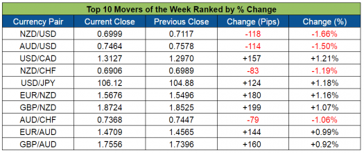 Top Forex Weekly Movers (July 18-22, 2016)