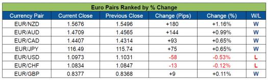 EUR Pairs Ranked (July 18-22, 2016)