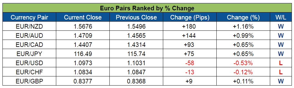 EUR Pairs Ranked (July 18-22, 2016)