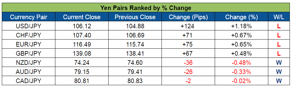 JPY Pairs Ranked (July 18-22, 2016)