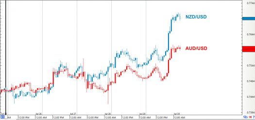AUD/USD vs. NZD/USD: 1-Hour Forex Chart