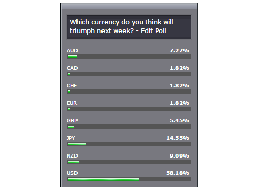 Currency Poll (July 25-29, 2016)