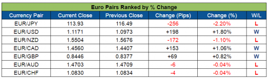 EUR Pairs Ranked (July 25-29, 2016)