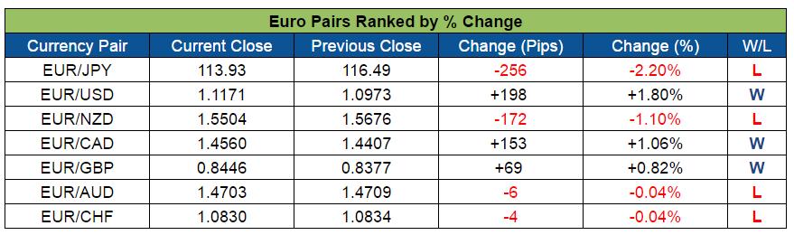 EUR Pairs Ranked (July 25-29, 2016)