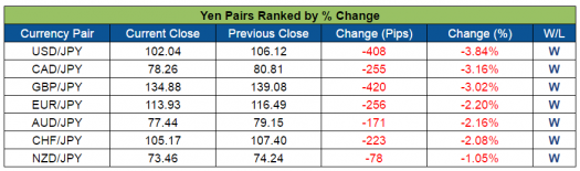 JPY Pairs Ranked (July 25-29, 2016)
