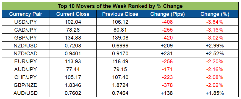 Top Forex Weekly Movers (July 25-29, 2016)