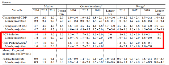 Fed Inflation Projections