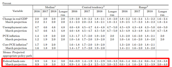 Fed Rate Hike Projections