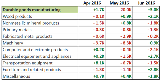 June NFP: Durable Goods Manufacturing