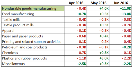 June NFP: Non-Durable Goods Manufacturing