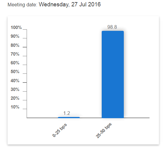 CME Group Fed Funds Rate