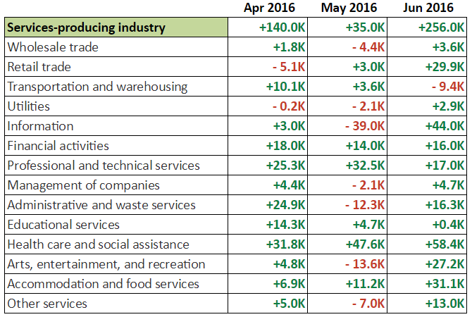 June NFP: Services
