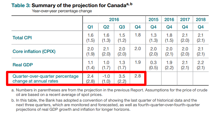 BOC Economic Projections