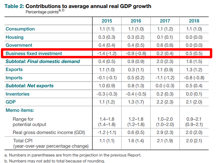BOC GDP Breakdown
