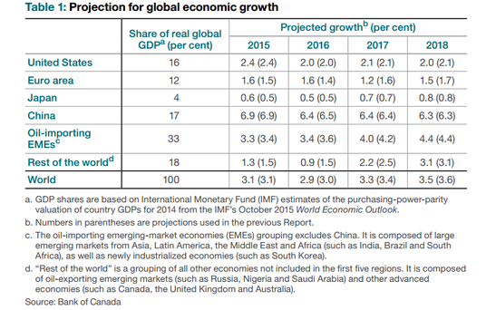 BOC Global Projections
