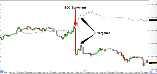 USD/CAD vs. Oil (Inverted): 15-Minute Forex Chart
