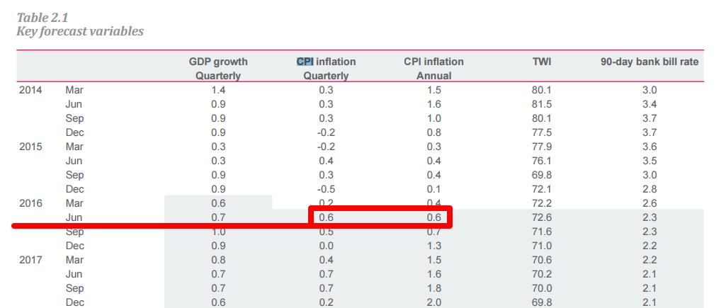 RBNZ: CPI Forecasts