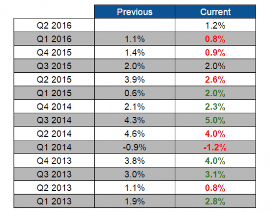 U.S. GDP Revisions
