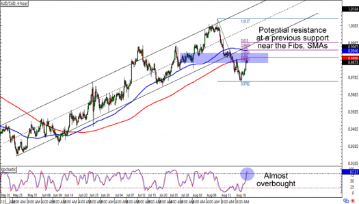 AUD/CAD: 4-Hour Forex Chart