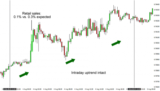 August Retail Sales Release (AUD/USD's 15-Minute Chart)