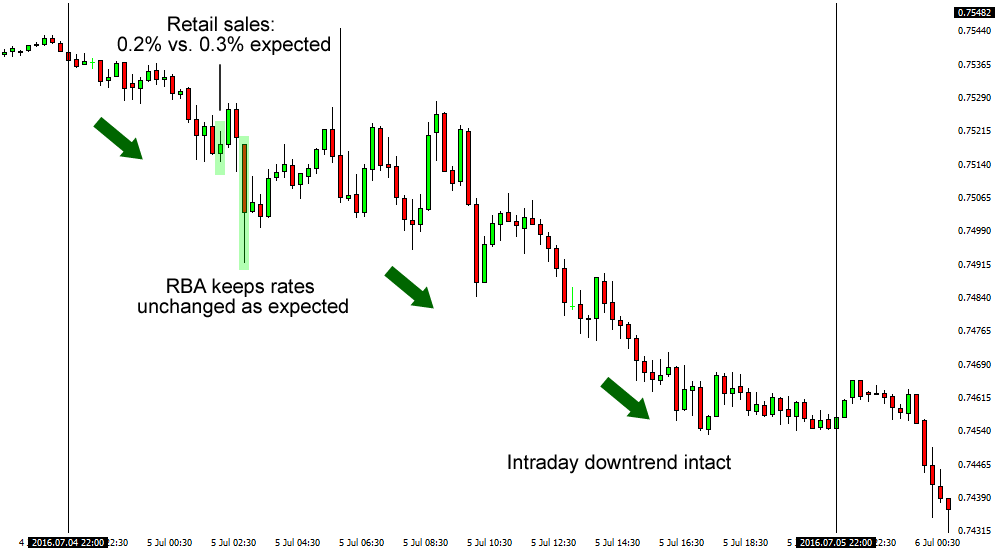 July Retail Sales Release (AUD/USD's 15-Minute Chart)