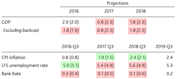 BOE's Revised Projections (numbers in parenthesis reflect May's estimates)