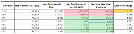 CFTC COT Forex Positioning (July 26, 2016)