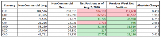 CFTC COT Forex Positioning (Aug. 2, 2016)