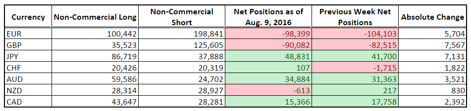 CFTC COT Forex Positioning (Aug. 9, 2016)
