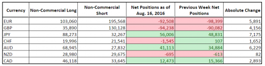 CFTC COT Forex Positioning (Aug. 16, 2016)