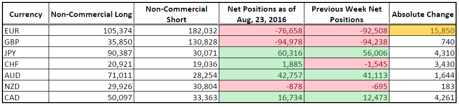 CFTC COT Forex Positioning (Aug. 23, 2016)