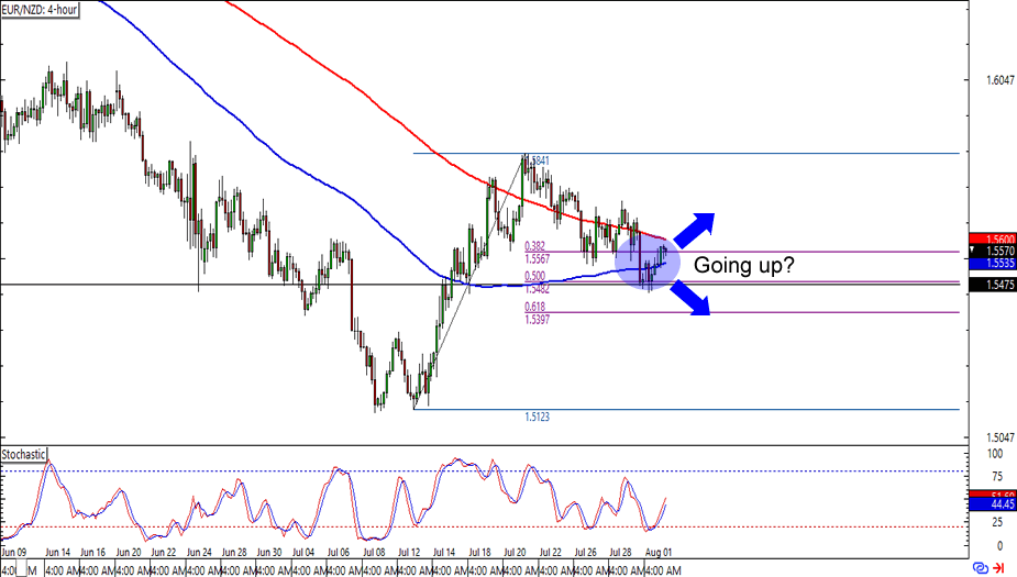 EUR/NZD: 4-Hour Forex Chart