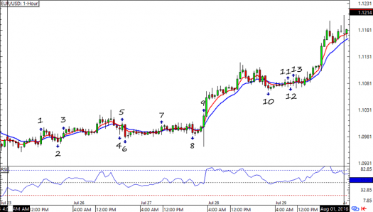 EUR/USD: 1-hour Forex Chart
