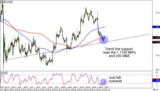 EUR/USD: 4-hour Forex Chart