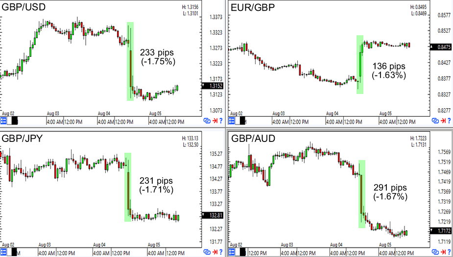 GBP 1-Hour Forex Charts (High to Low)