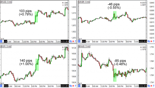 GBP reactions in the first hour of the release (top to bottom)